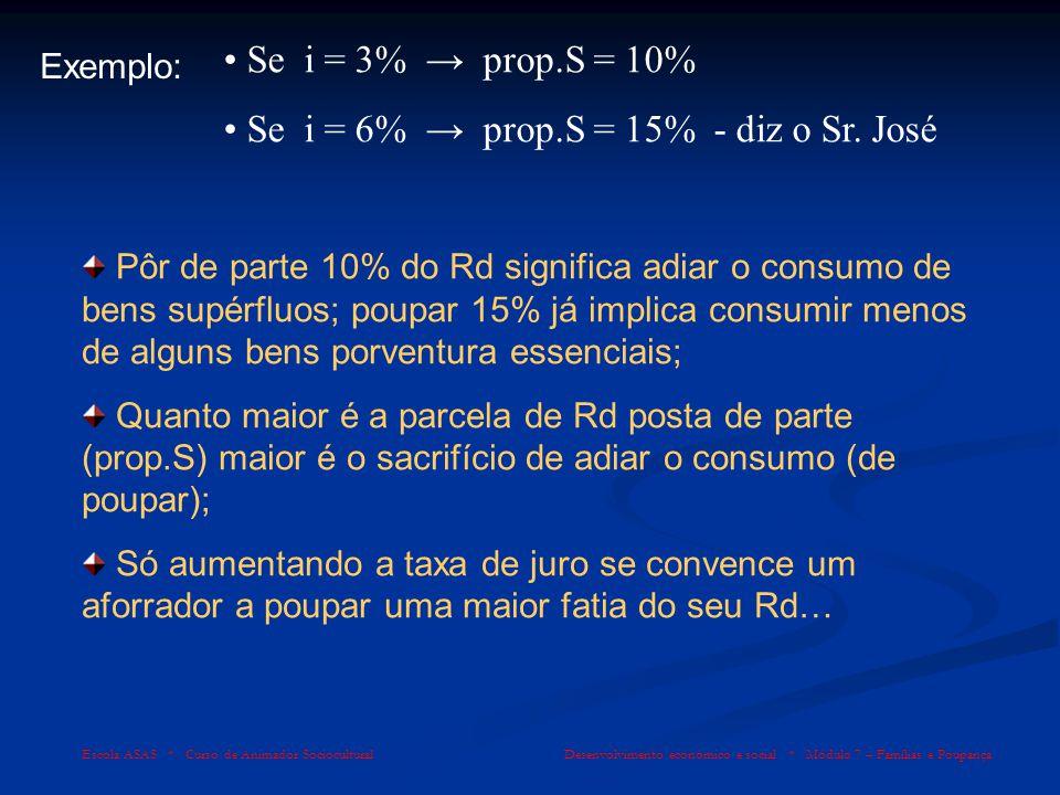 Se i = 6% → prop.S = 15% - diz o Sr. José