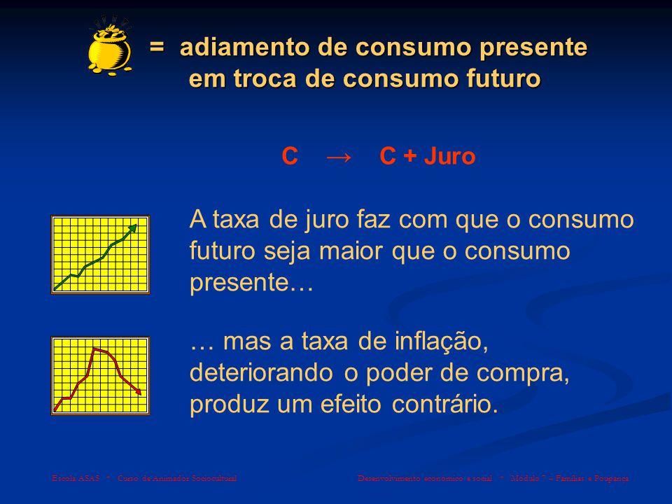 = adiamento de consumo presente em troca de consumo futuro
