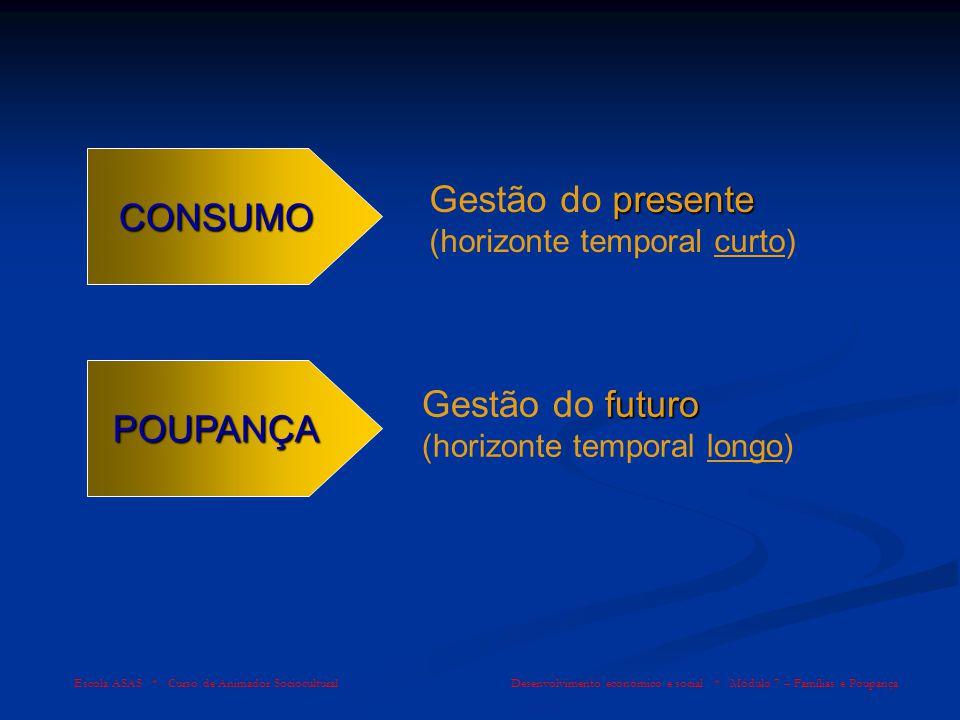 Gestão do presente (horizonte temporal curto)