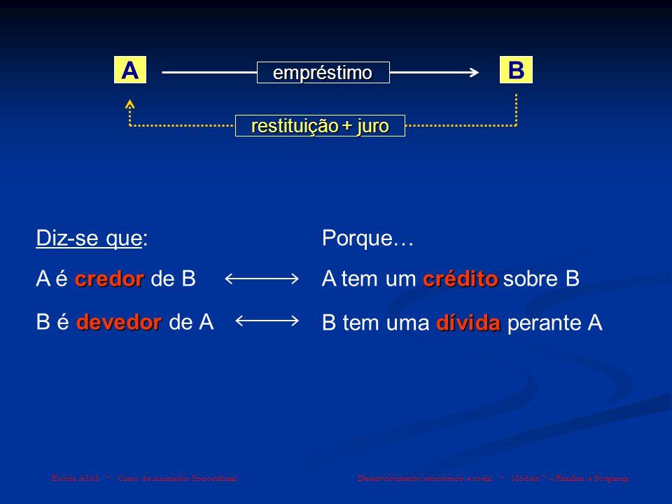 A B Diz-se que: A é credor de B Porque… A tem um crédito sobre B