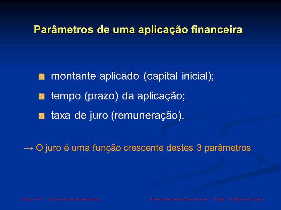 Parâmetros de uma aplicação financeira