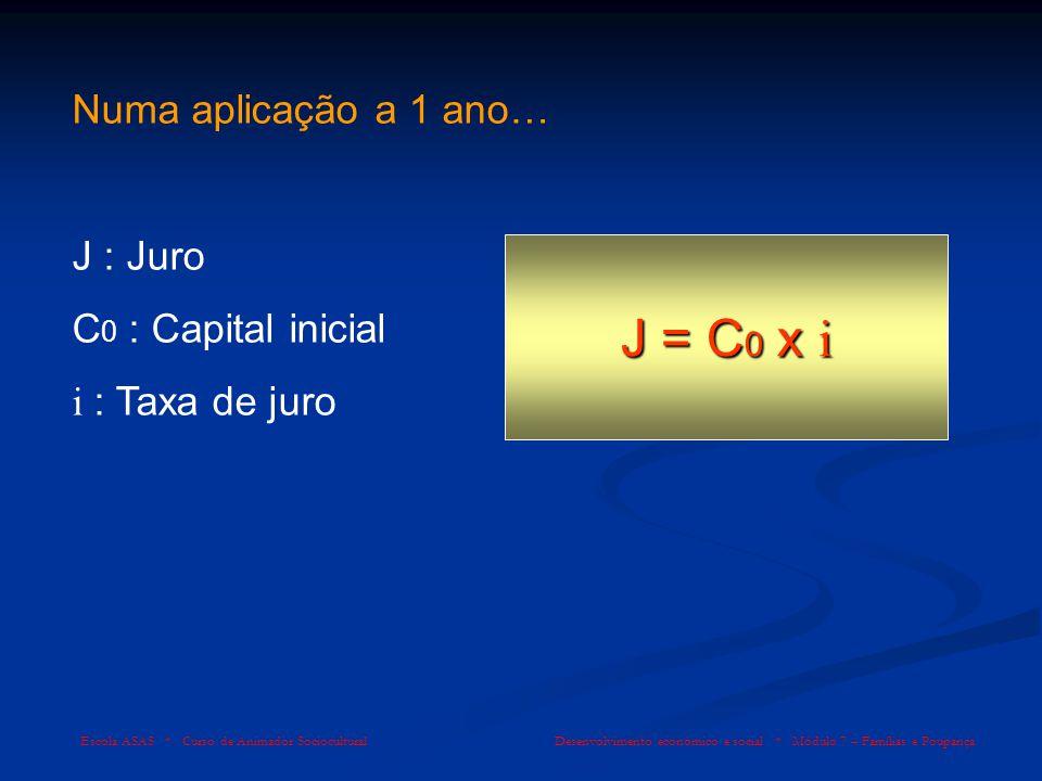 J = C0 x i Numa aplicação a 1 ano… J : Juro C0 : Capital inicial
