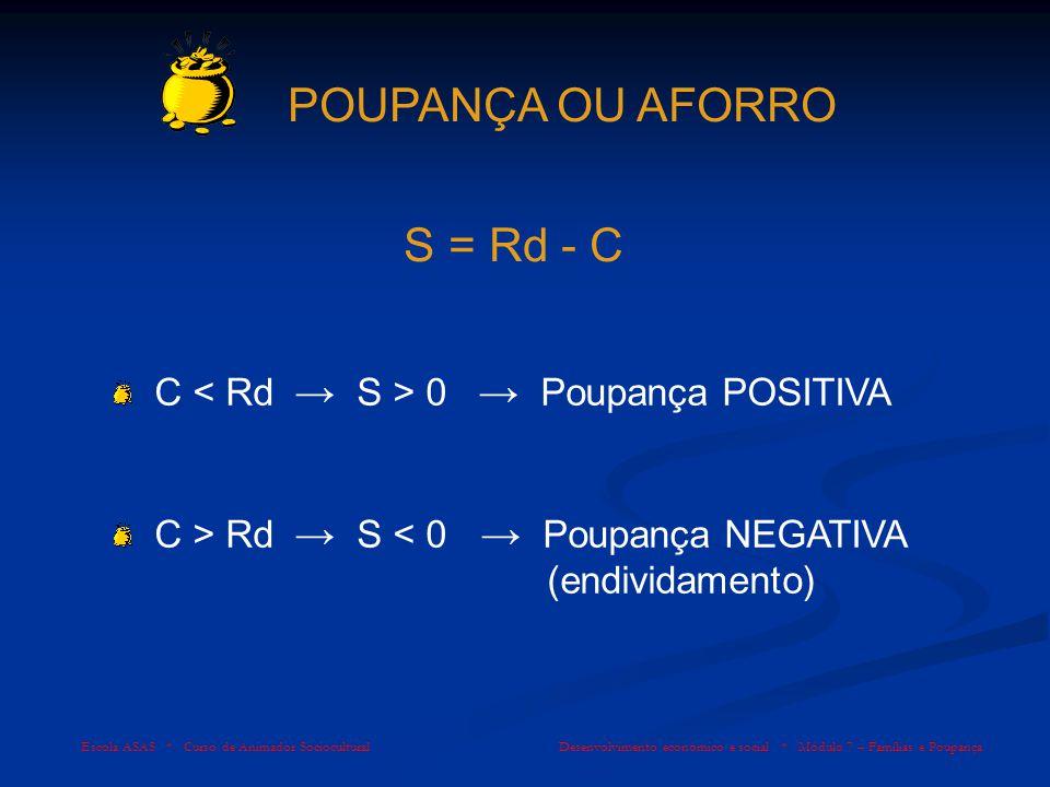 POUPANÇA OU AFORRO S = Rd - C C < Rd → S > 0 → Poupança POSITIVA
