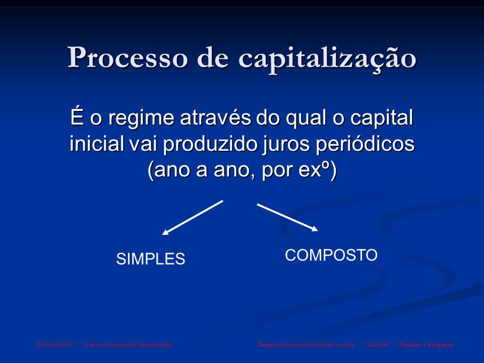 Processo de capitalização