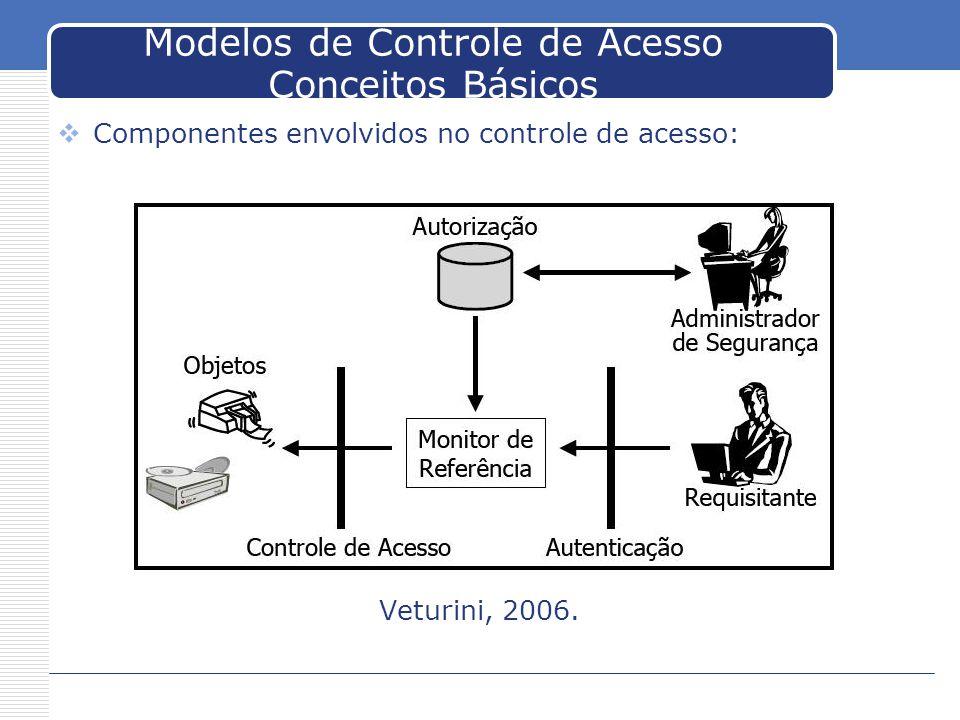 Modelos de Controle de Acesso Conceitos Básicos