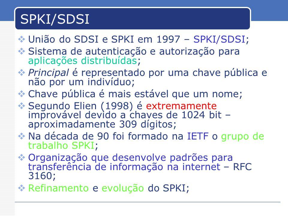SPKI/SDSI União do SDSI e SPKI em 1997 – SPKI/SDSI;