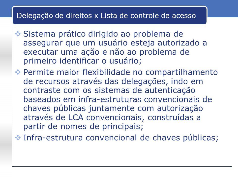 Delegação de direitos x Lista de controle de acesso