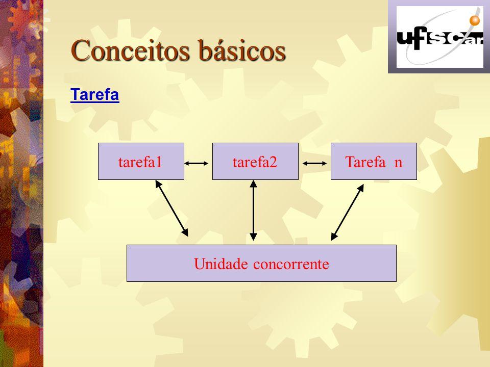 Conceitos básicos Tarefa tarefa1 tarefa2 Tarefa n Unidade concorrente