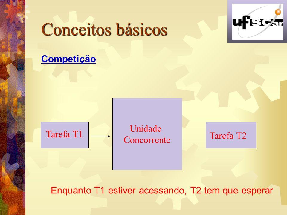 Conceitos básicos Competição Unidade Concorrente Tarefa T1 Tarefa T2