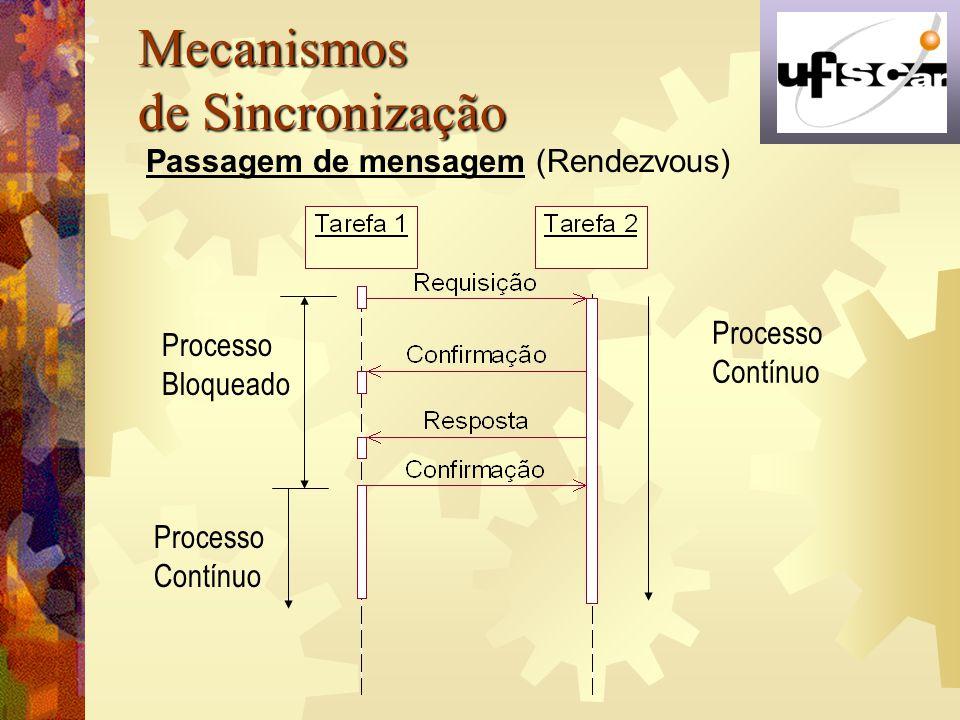 Mecanismos de Sincronização Passagem de mensagem (Rendezvous) Processo