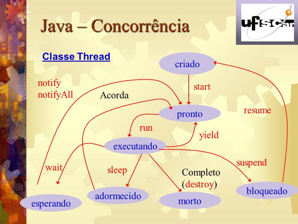 Java – Concorrência Classe Thread criado notify start notifyAll Acorda