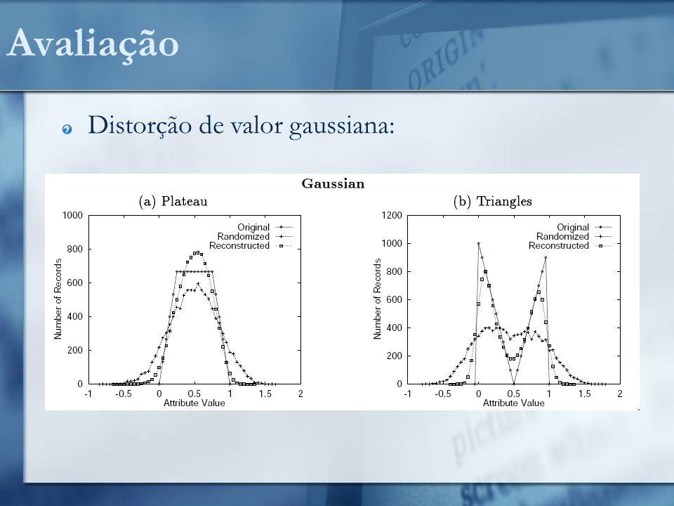 Avaliação Distorção de valor gaussiana: