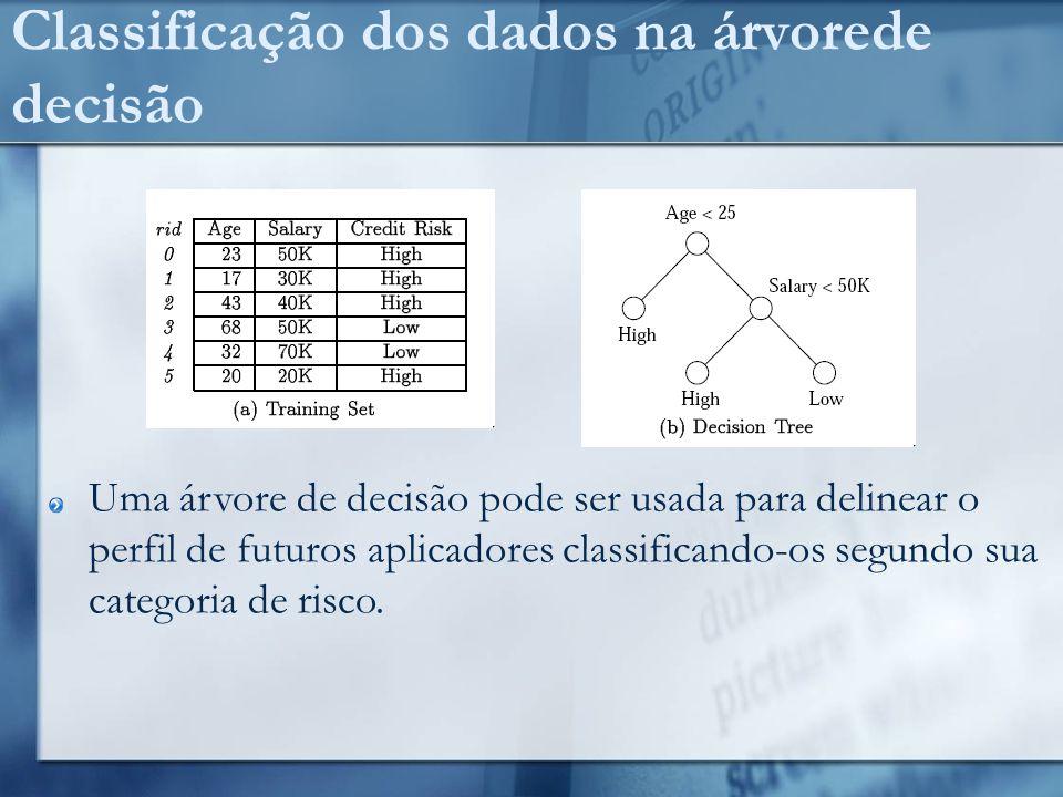 Classificação dos dados na árvorede decisão