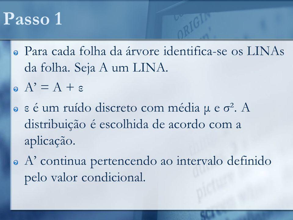 Passo 1 Para cada folha da árvore identifica-se os LINAs da folha. Seja A um LINA. A' = A + ε.