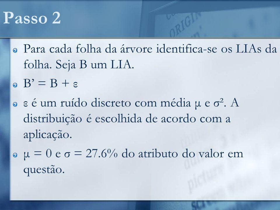 Passo 2 Para cada folha da árvore identifica-se os LIAs da folha. Seja B um LIA. B' = B + ε.