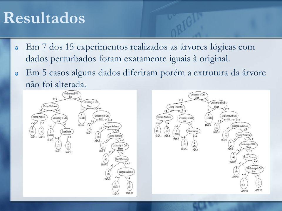 Resultados Em 7 dos 15 experimentos realizados as árvores lógicas com dados perturbados foram exatamente iguais à original.