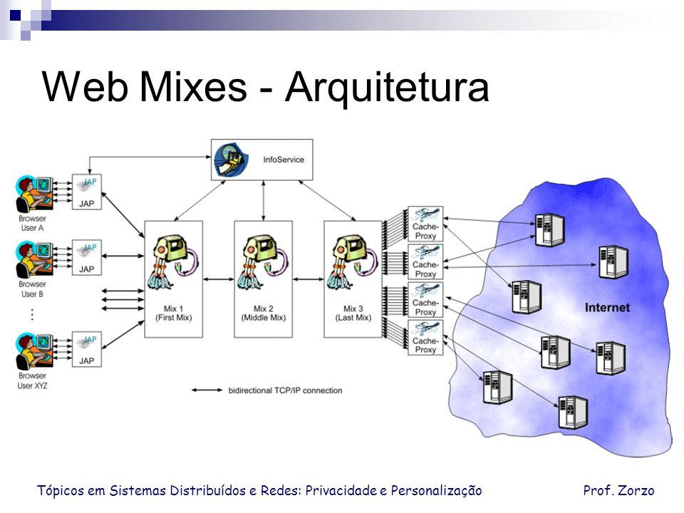 Web Mixes - Arquitetura