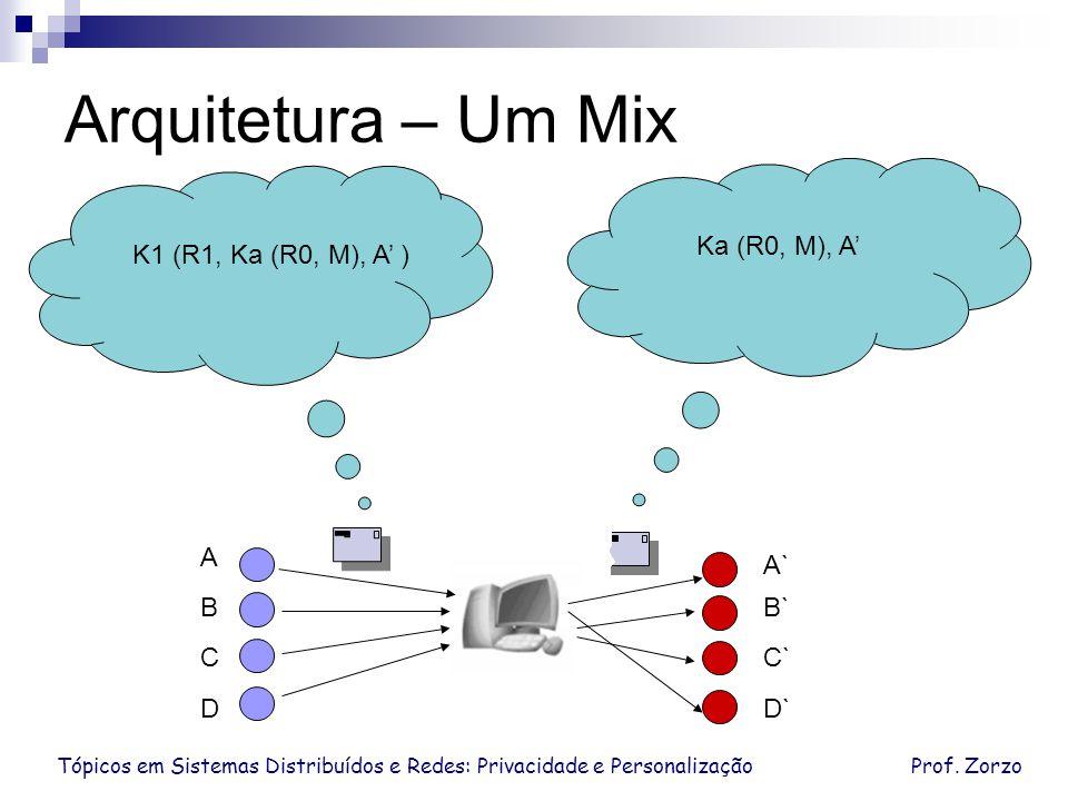 Arquitetura – Um Mix Ka (R0, M), A' K1 (R1, Ka (R0, M), A' ) A A` B B`