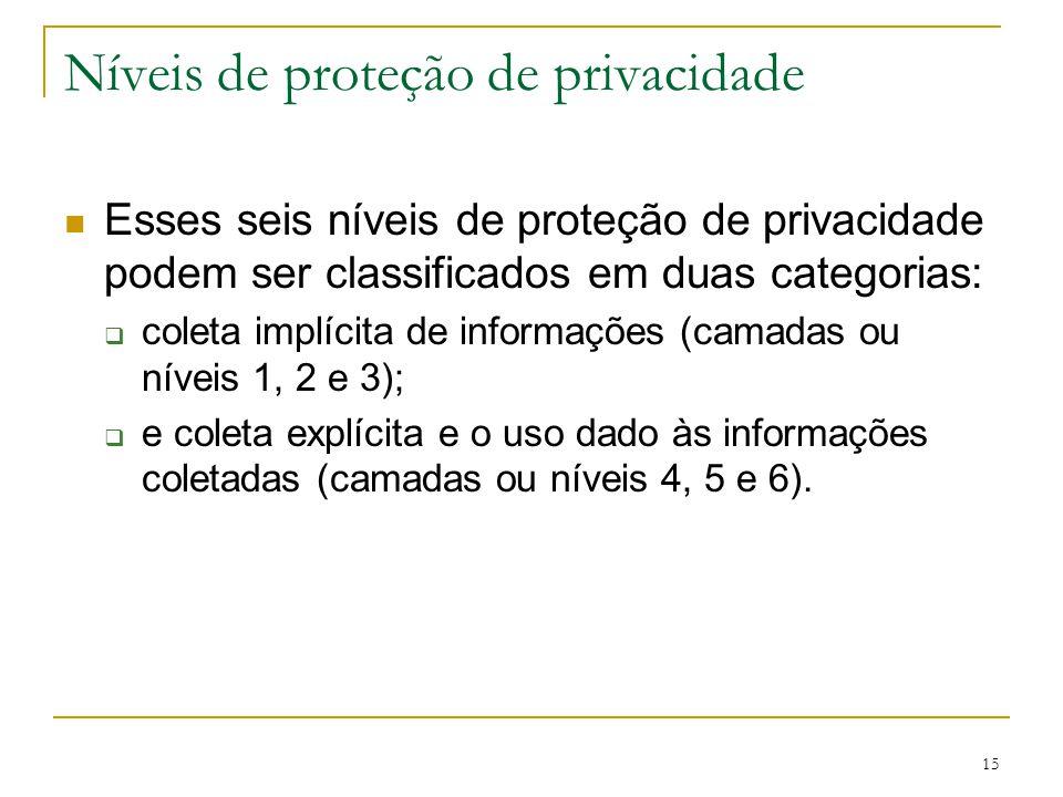 Níveis de proteção de privacidade