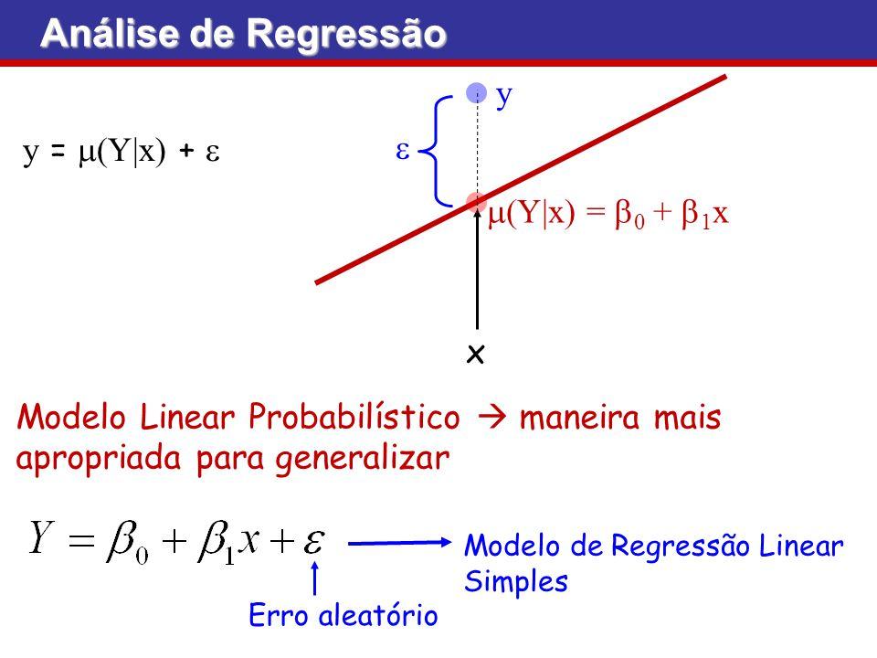 Análise de Regressão y e y = m(Y|x) + e m(Y|x) = b0 + b1x x