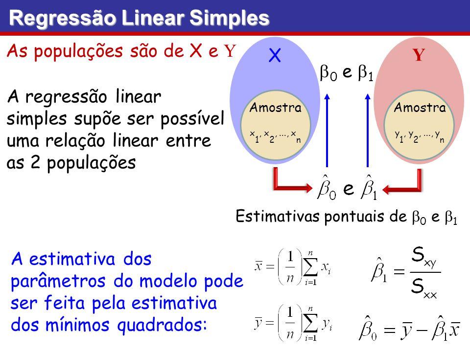 Estimativas pontuais de b0 e b1