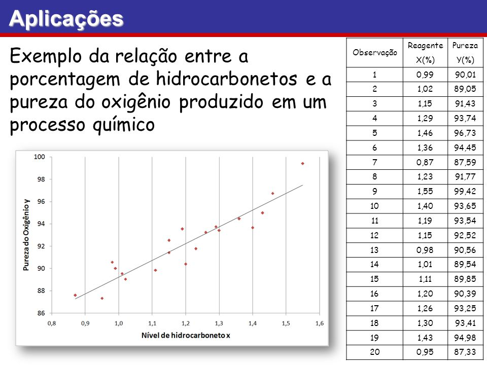 Aplicações Observação. Reagente. Pureza. X(%) Y(%) 1. 0,99. 90,01. 2. 1,02. 89,05. 3. 1,15.