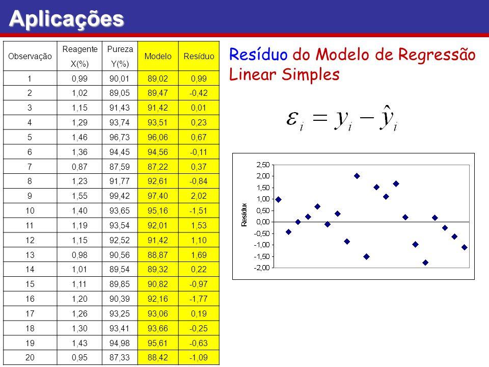 Aplicações Resíduo do Modelo de Regressão Linear Simples Observação