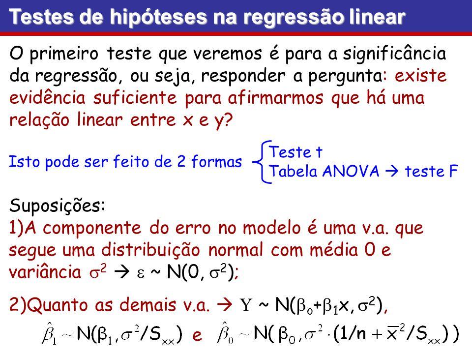 Testes de hipóteses na regressão linear