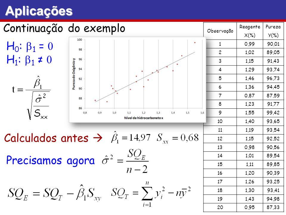 Aplicações Continuação do exemplo H0: b1 = 0 H1: b1 ≠ 0