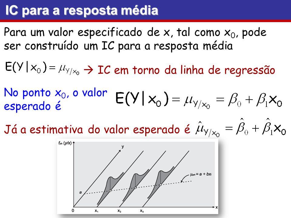 IC para a resposta média