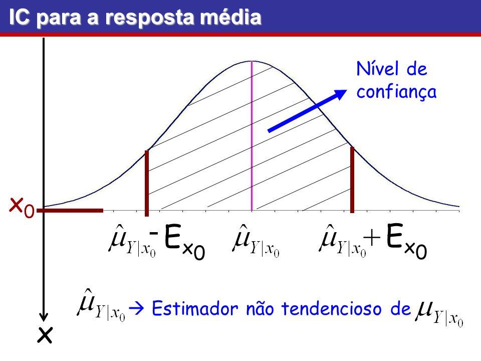 - + Ex0 Ex0 x x0 IC para a resposta média Nível de confiança