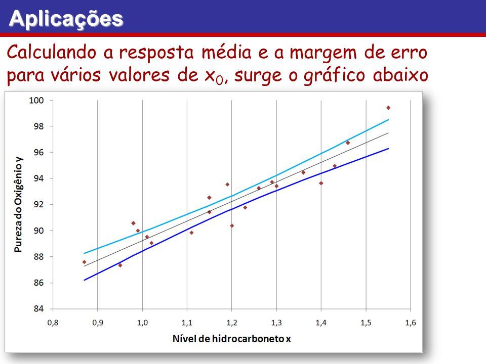 Aplicações Calculando a resposta média e a margem de erro para vários valores de x0, surge o gráfico abaixo.