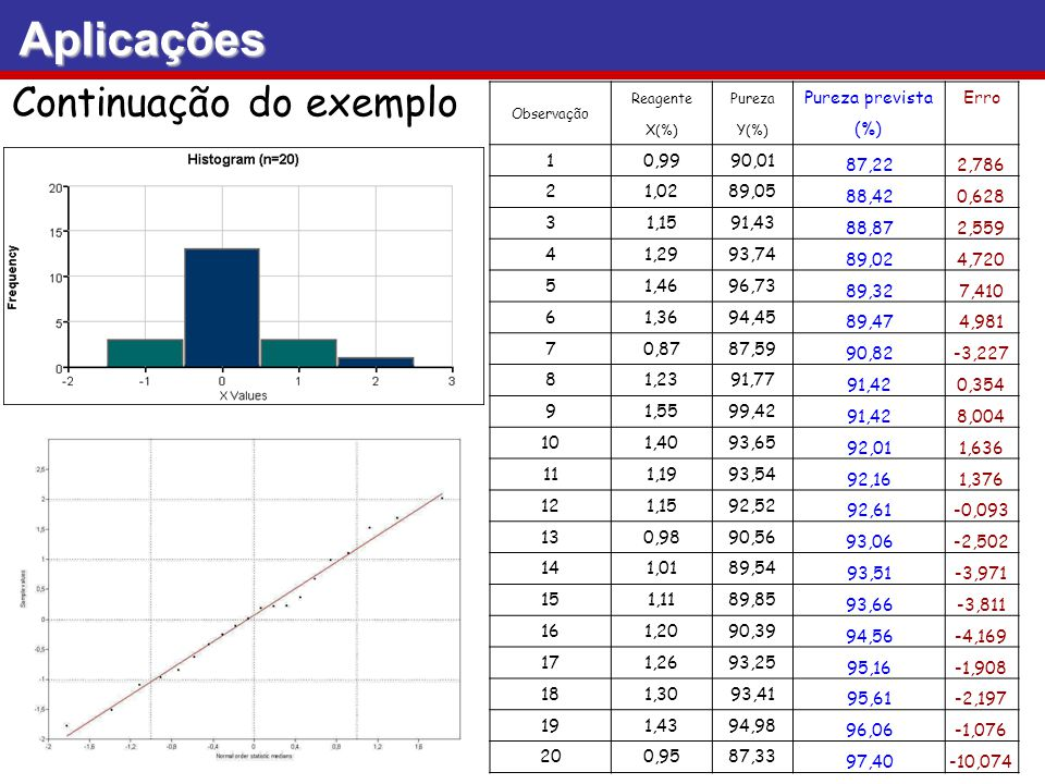 Aplicações Continuação do exemplo Pureza prevista Erro (%) 1 0,99