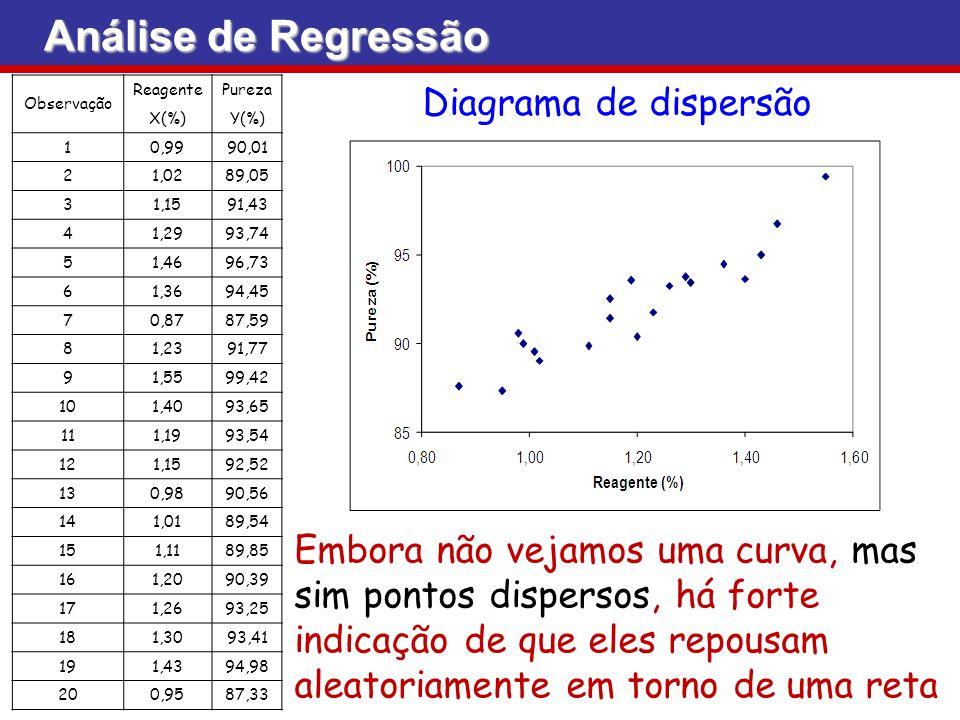 Análise de Regressão Diagrama de dispersão