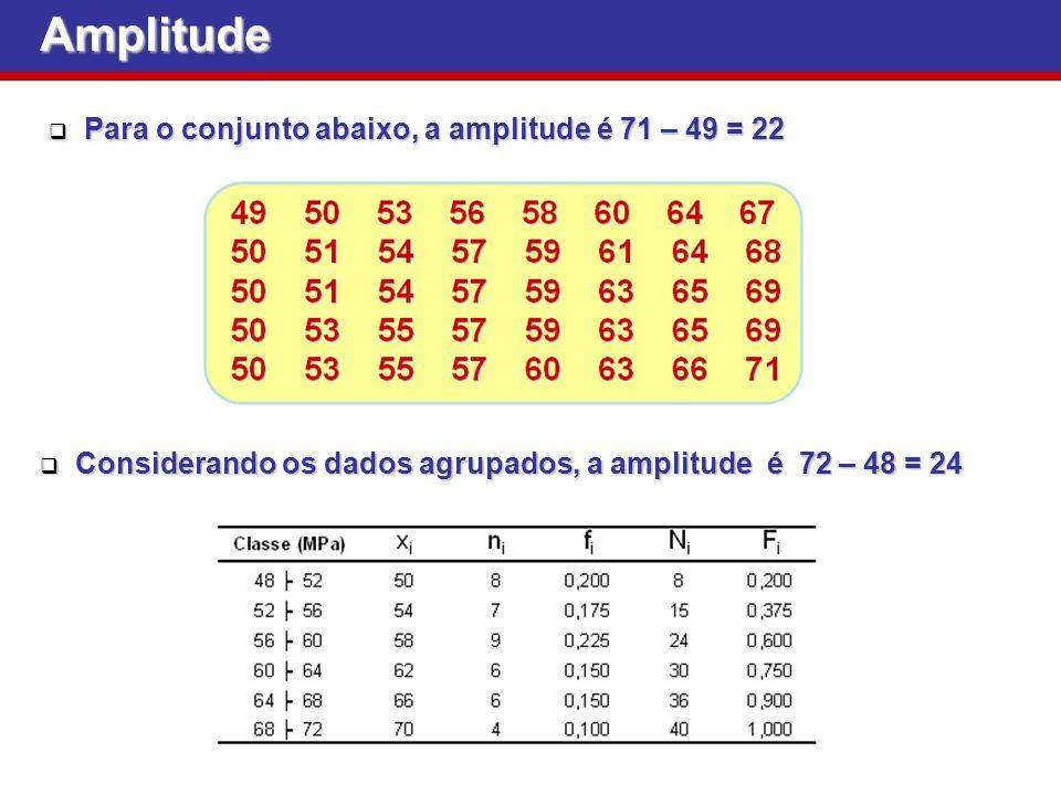 Amplitude Para o conjunto abaixo, a amplitude é 71 – 49 = 22