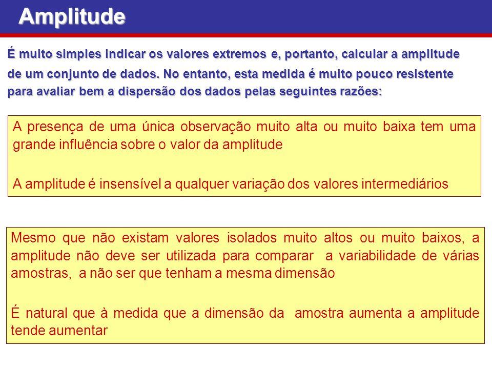Amplitude É muito simples indicar os valores extremos e, portanto, calcular a amplitude.