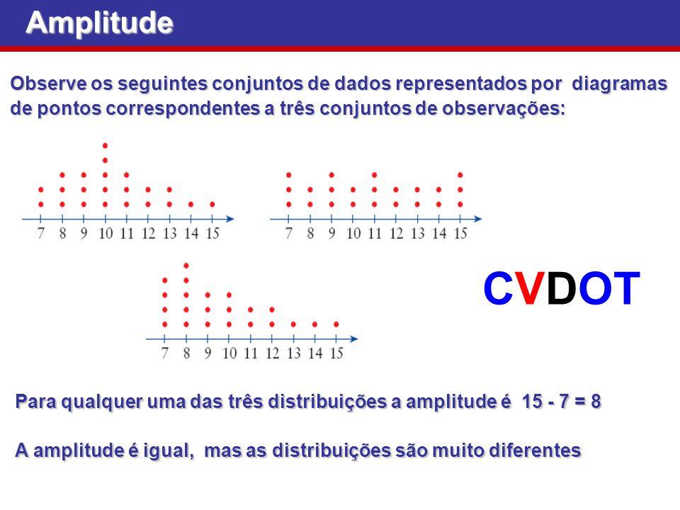 Amplitude Observe os seguintes conjuntos de dados representados por diagramas de pontos correspondentes a três conjuntos de observações: