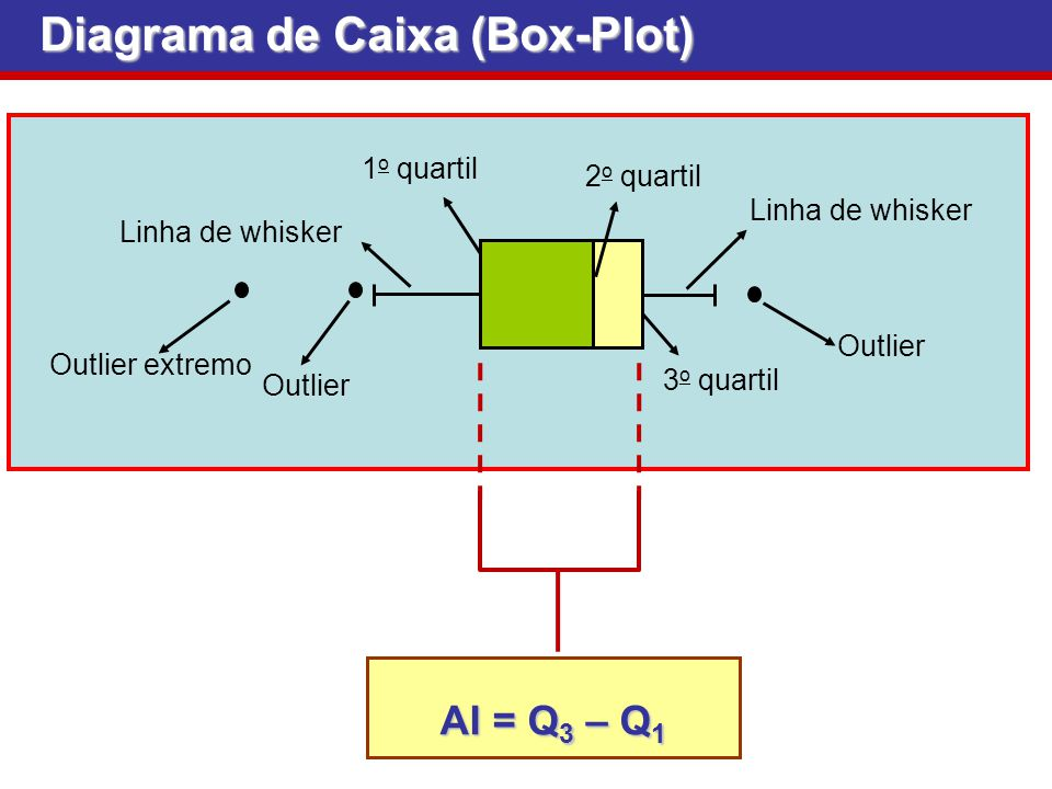 Diagrama de Caixa (Box-Plot)