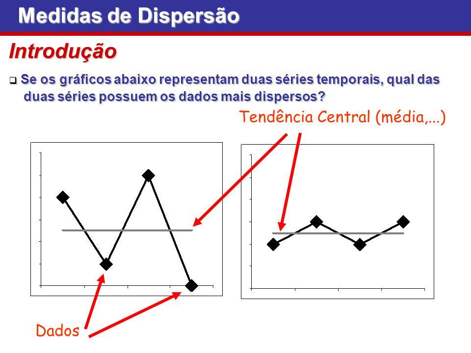 Medidas de Dispersão Introdução Tendência Central (média,...) Dados