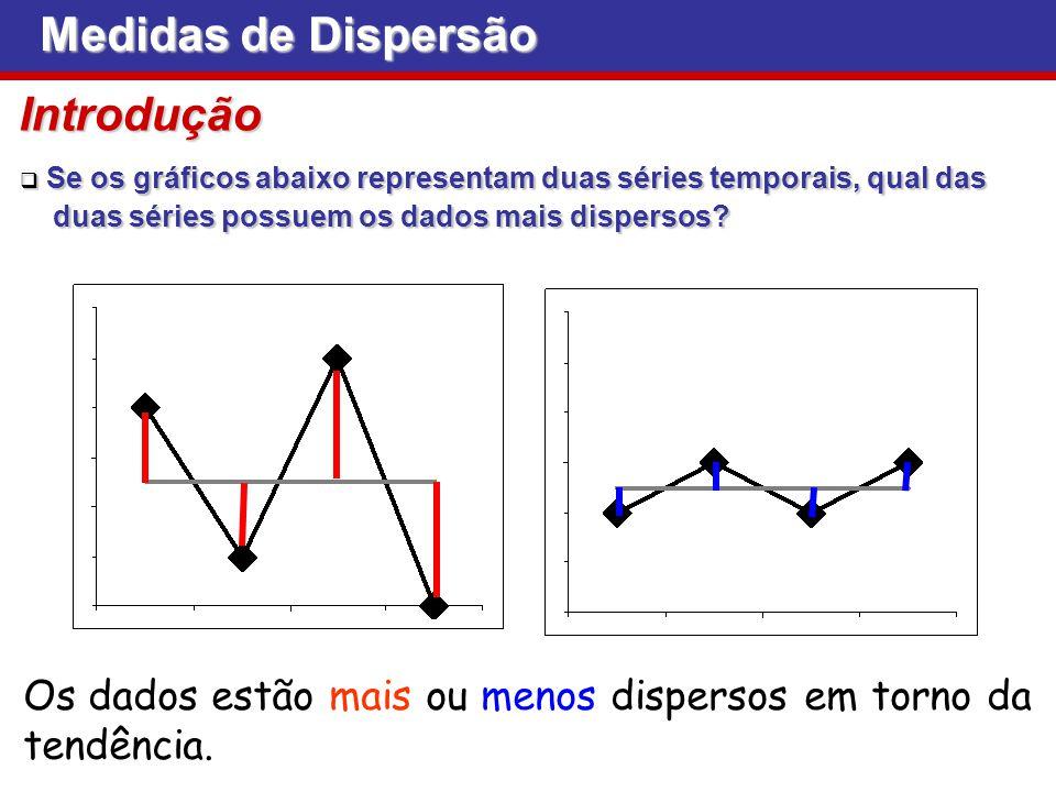 Medidas de Dispersão Introdução