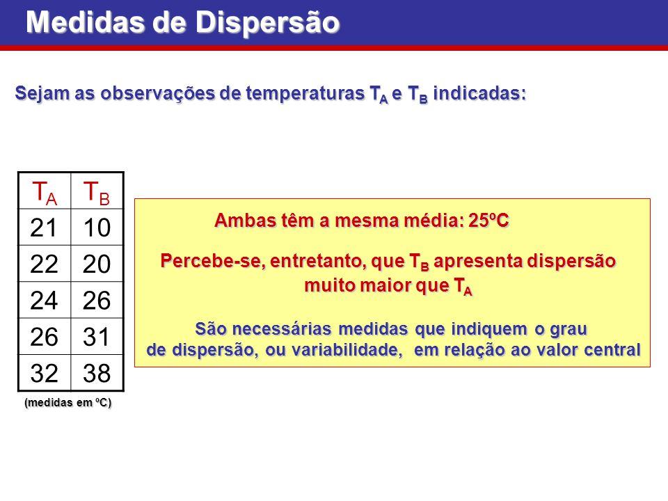 Medidas de Dispersão TA TB 21 10 22 20 24 26 31 32 38