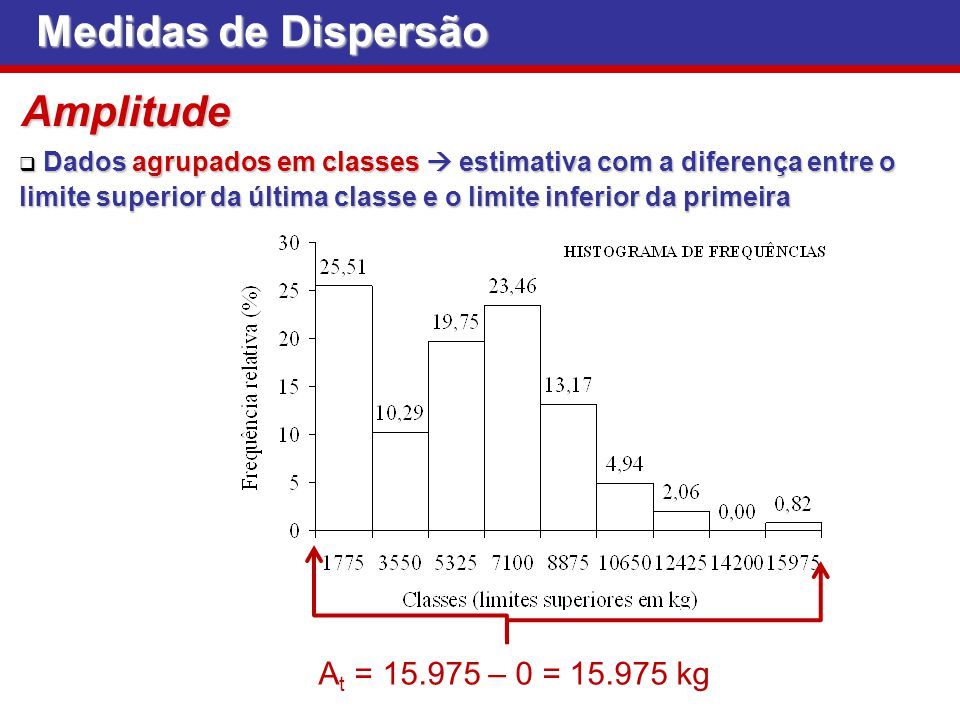 Medidas de Dispersão Amplitude At = 15.975 – 0 = 15.975 kg