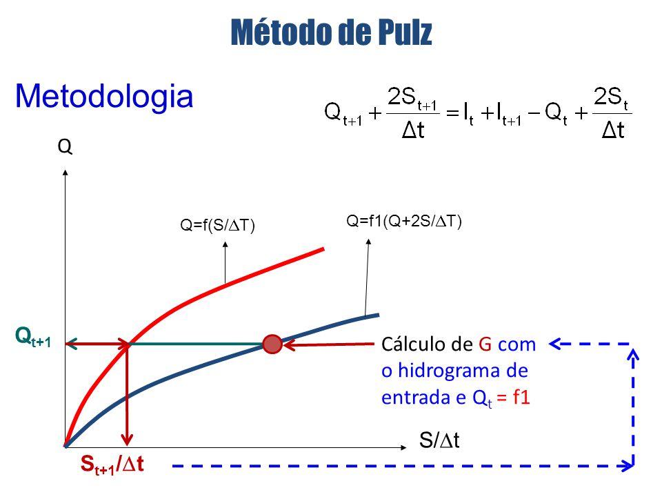 Método de Pulz Metodologia Q Qt+1