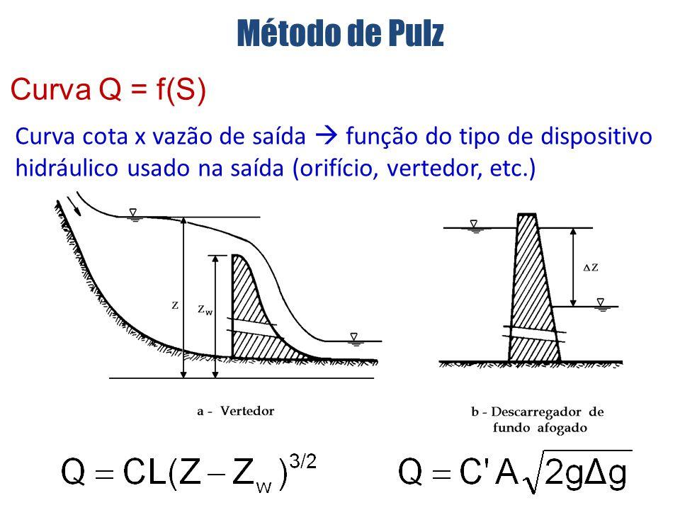 Método de Pulz Curva Q = f(S)