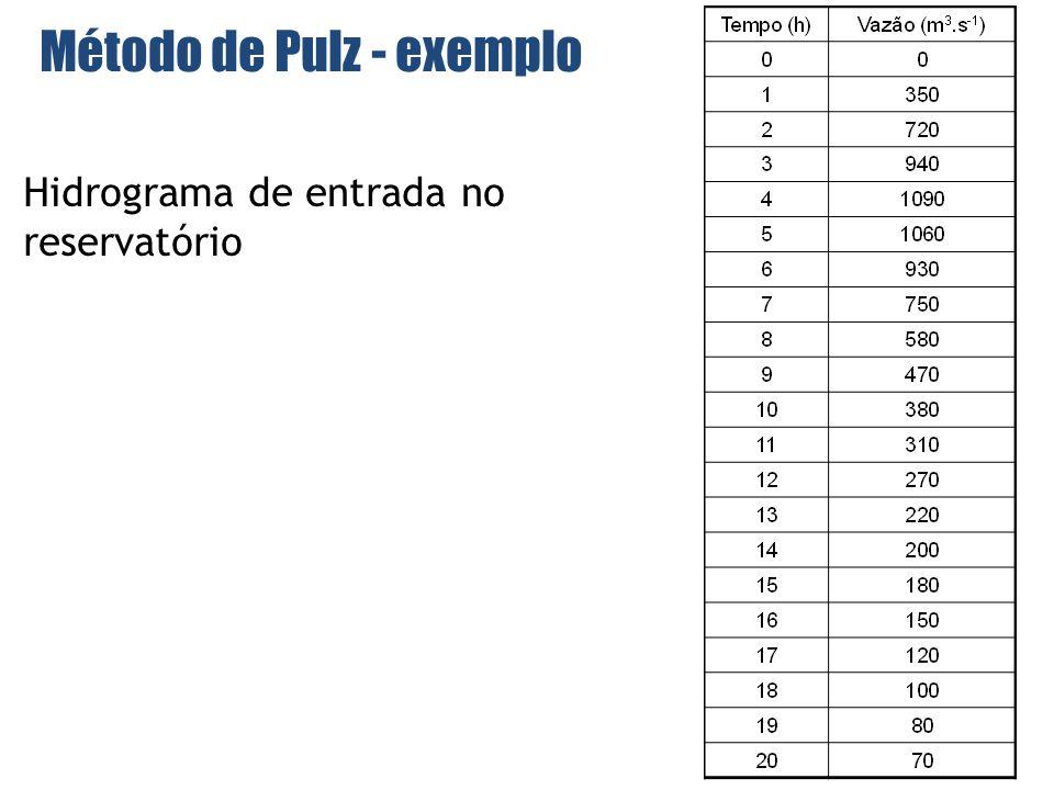 Método de Pulz - exemplo