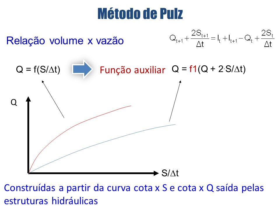 Método de Pulz Relação volume x vazão Função auxiliar