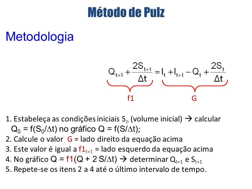 Método de Pulz Metodologia f1 G