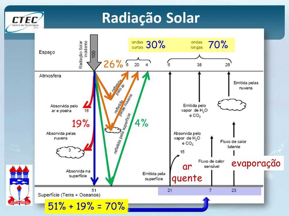 Radiação Solar 30% 70% 26% 4% 19% evaporação ar quente 51% + 19% = 70%