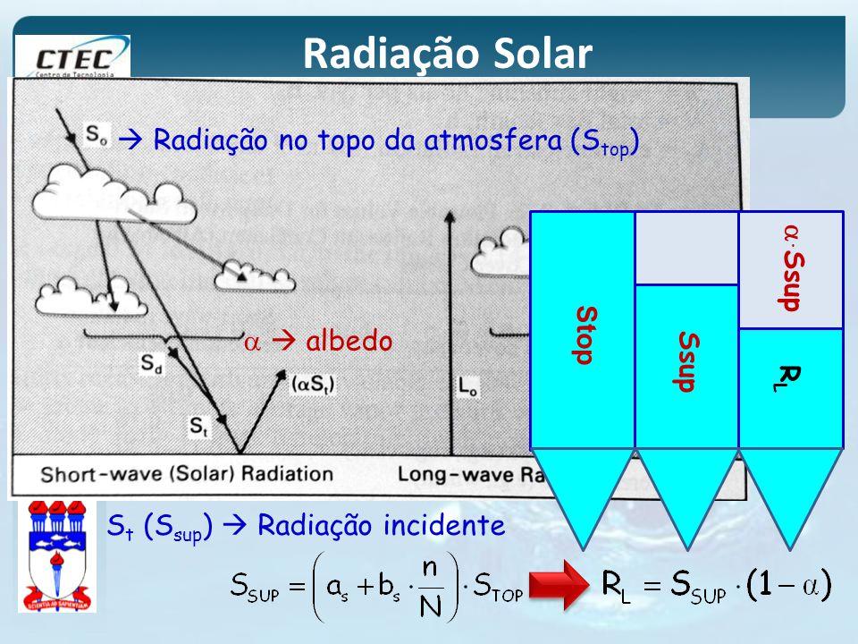 Radiação Solar  Radiação no topo da atmosfera (Stop) a  albedo