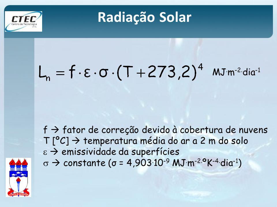 Radiação Solar MJ.m-2.dia-1
